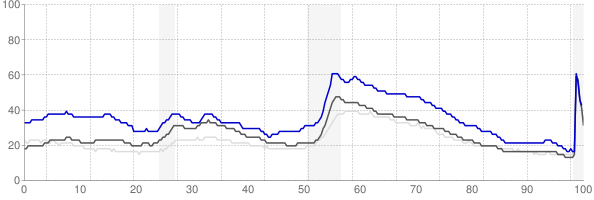Grants Pass, Oregon monthly unemployment rate chart